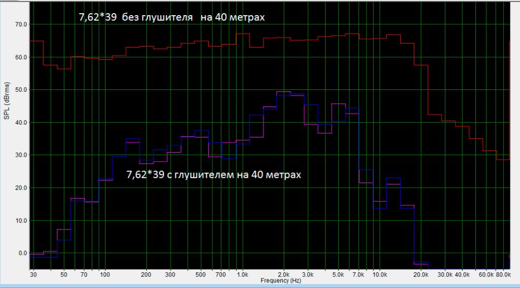 Спектрально частотный анализ график